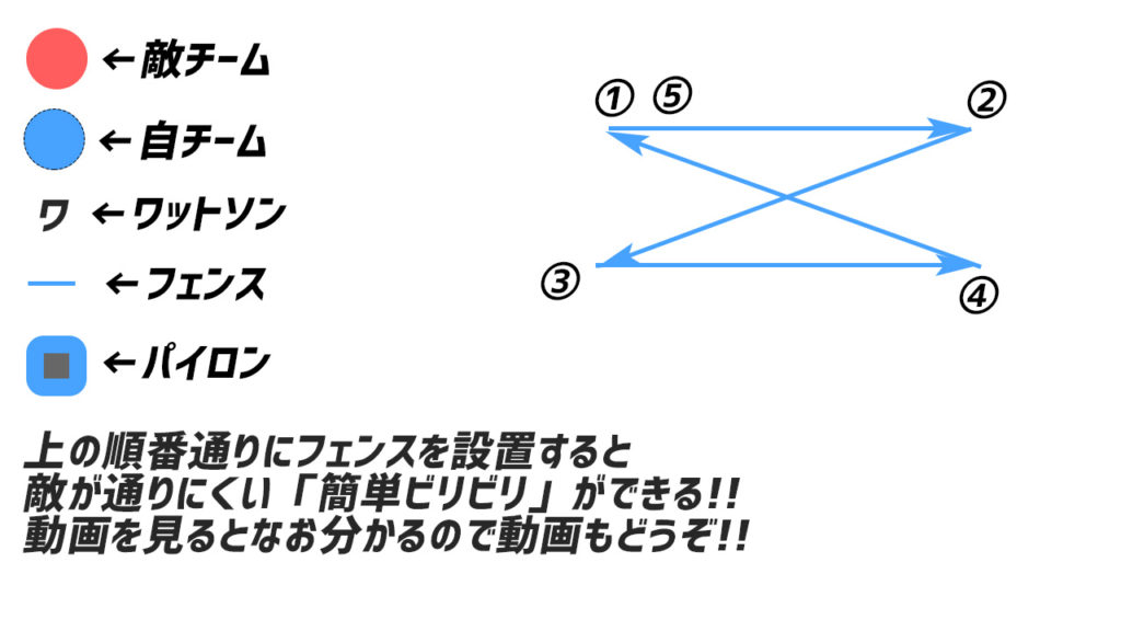 apex ワットソン 簡単ビリビリ