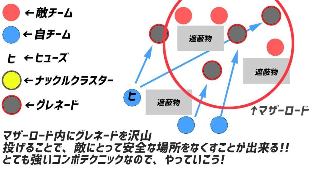 マザーロード+グレネードによるコンボテクニックの参考例