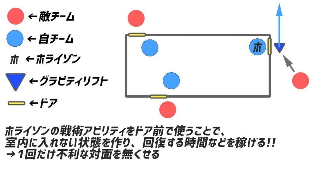 グラビティリフトを使っての足止めの参考例